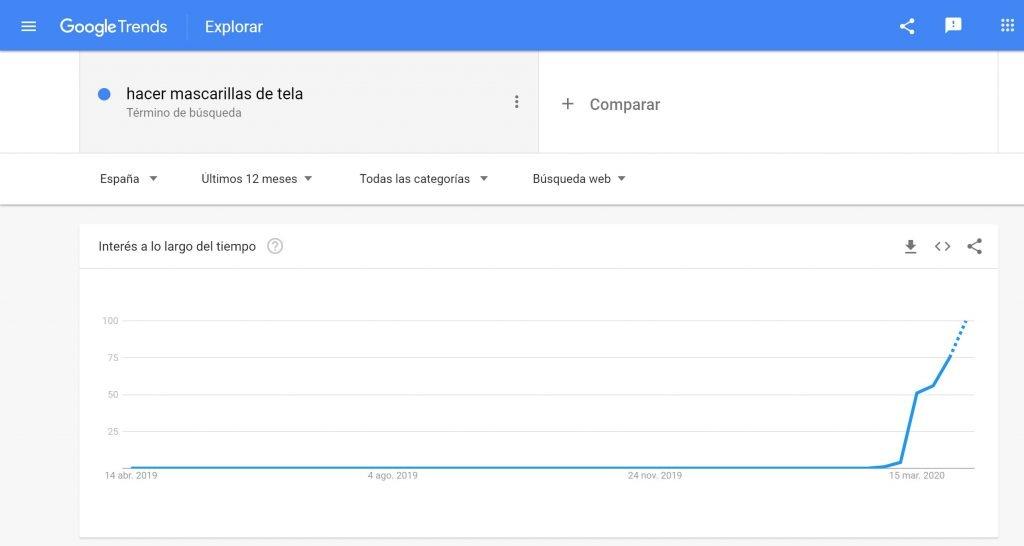 Google Trends: mascarillas